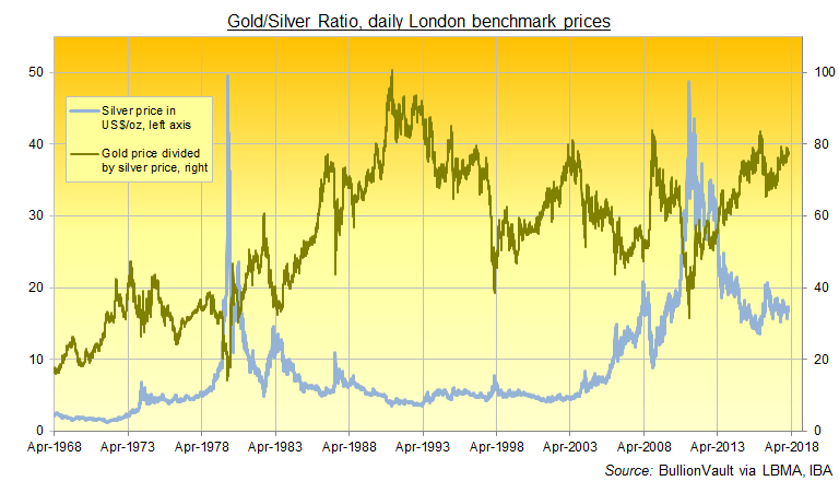 Silver to 39 outperform gold 39 in 2018 as gold silver ratio for Mixture of gold and silver