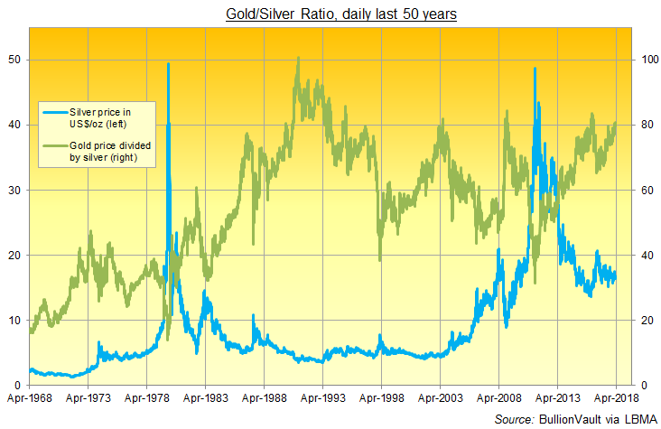 Chart of the Gold / Silver ratio, daily London benchmark prices. Source: BullionVault via LBMA