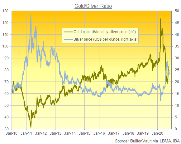 Chart of Gold/Silver Ratio, last 10 years. Source: BullionVault