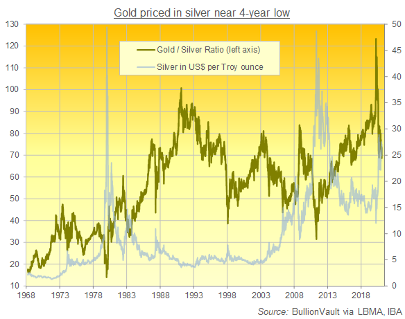 Chart of Gold/Silver Ratio since 1968, daily London benchmarks. Source: BullionVault