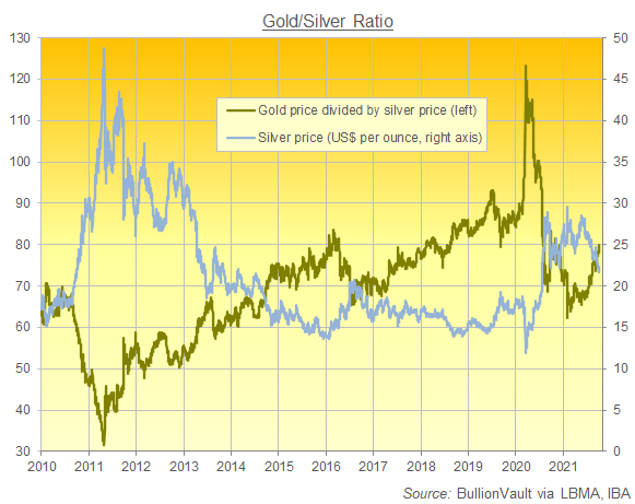 Chart of the Gold price divided by the Silver price, daily. Source: BullionVault