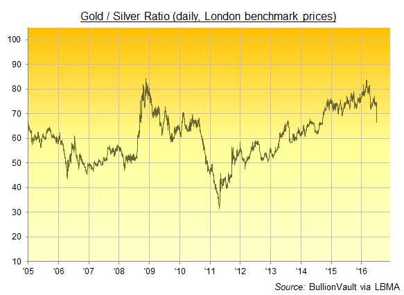 Daily chart of the Gold/Silver Ratio, basis London benchmark, last decade
