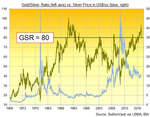 Ratio or sur argent et cours de l'argent en dollars US. Source : BullionVault, LBMA