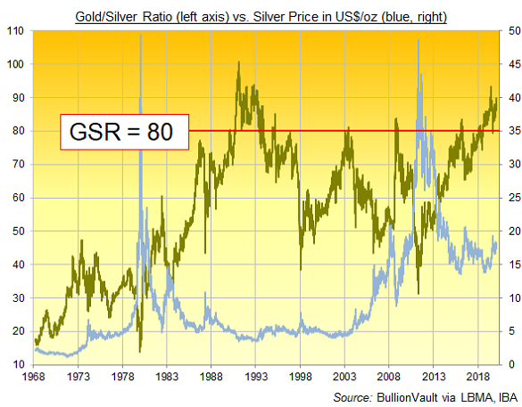 Chart of Gold/Silver Ratio, daily London benchmark prices. Source: BullionVault