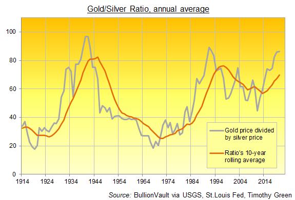 Annual average Gold/Silver Ratio, 1914-2020. Source: BullionVault