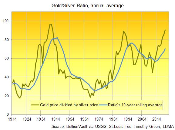 Chart of Gold/Silver Ratio, last 100-odd years. Source: BullionVault