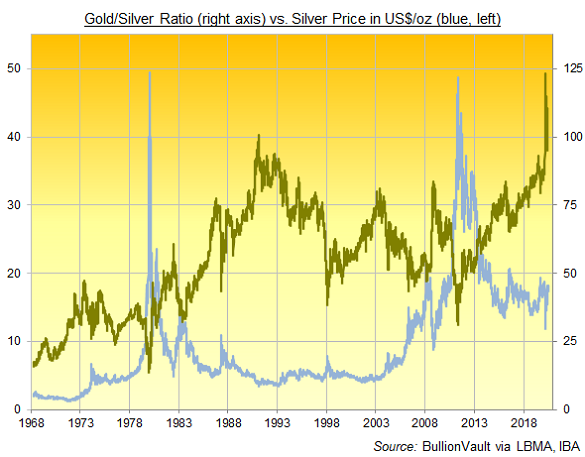 Chart of Gold/Silver Ratio, London daily benchmarks. Source: BullionVault