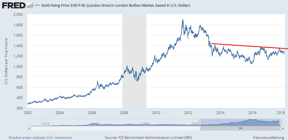 Chart of Dollar gold price with 'neckline' of inverted head and shoulders as seen by SocGen's technical analysts. Source: BullionVault via St.Louis Fed