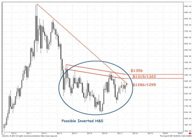 Chart from Societe Generale's technical analysis team in mid-August showing Dollar gold's inverse head-and-shoulder pattern
