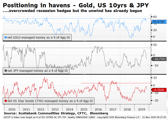 Chart of speculative betting on gold, the Yen and US T-bonds as % of total open interest in futures contracts. Source: Scotiabank