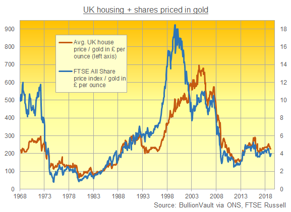 Chart of UK house prices and the FTSE share index, both measured in ounces of gold. Source: BullionVault