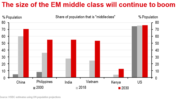 Chart from HSBC of emerging-market 'middle class' forecasts to 2030
