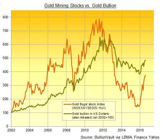 Chart of Dollar gold price vs HUI gold mining stock index, 2002-2016, rebased to 100