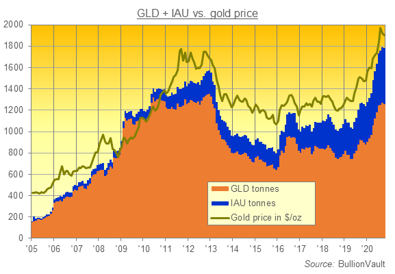 Chart of GLD and IAU gold ETFs' combined size in tonnes of backing. Source: BullionVault via providers