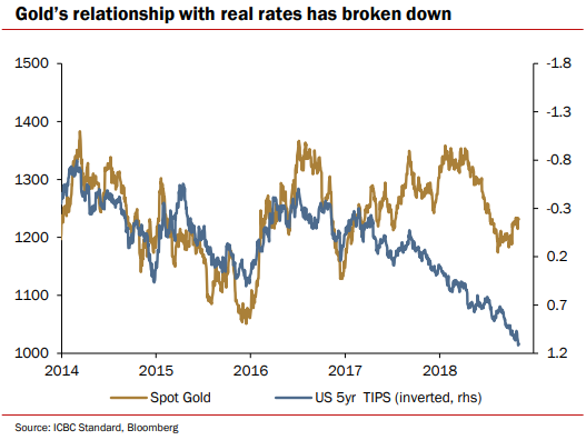 Chart from ICBC Standard Bank of gold prices vs. real 5-year US interest rates