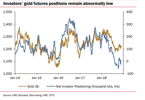 Chart of non-commercial traders' net speculative position in Comex gold futures. Source: ICBC Standard Bank