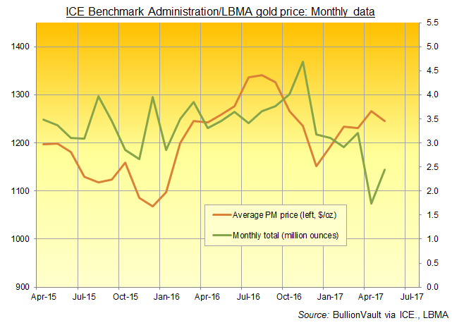 Chart of LBMA Gold Price monthly trading volumes. Source: BullionVault via ICE