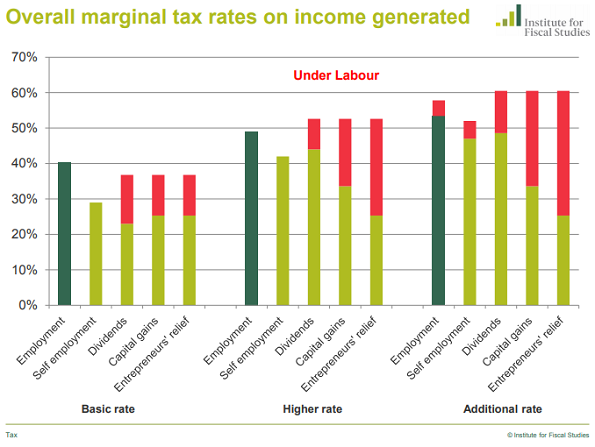 Chart from IFS of Labour's GE2019 personal taxation plans