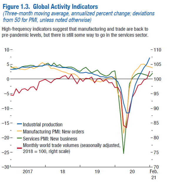 Chart of key economic activity indicators. Source: IMF April WEO