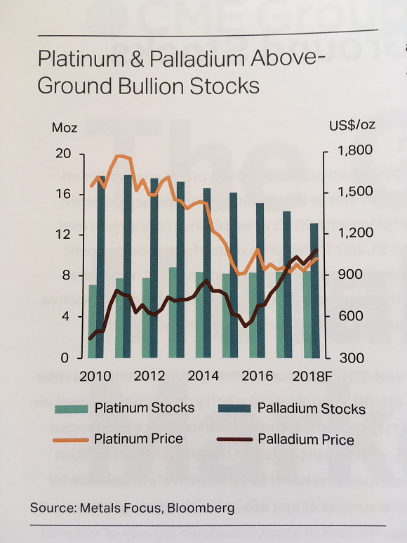 Chart of platinum vs palladium's estimate aboveground stocks. Source: Metals Focus