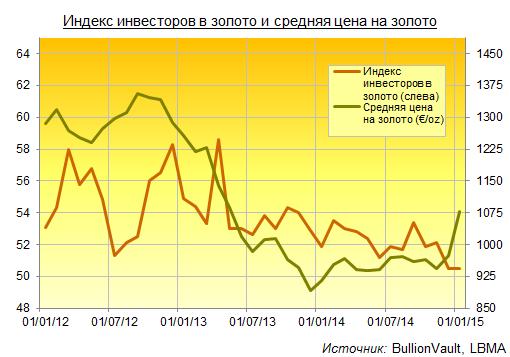 Индекс инвесторов
