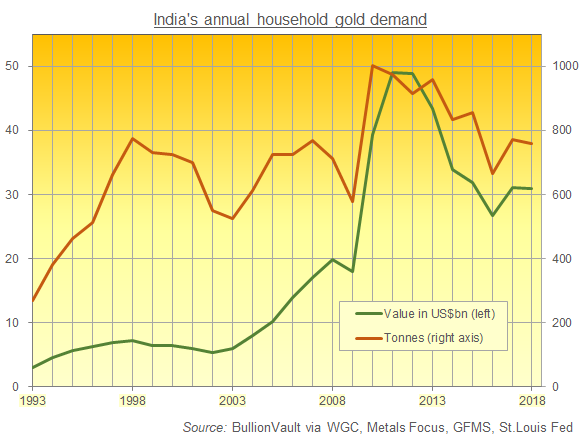 Chart of India's household gold demand in tonnes and US$ value. Source: BullionVault via WGC