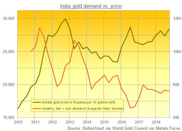 Chart of India's household gold demand. Source: BullionVault via World Gold Council