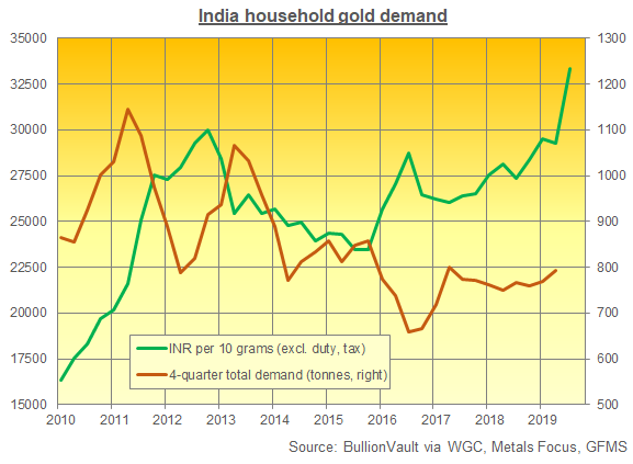 Chart of India household gold demand vs. Rupee price. Source: BullionVault via WGC, MF, GFMS