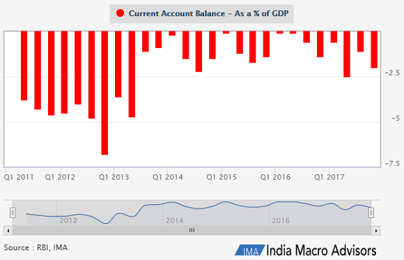 Chart of India's current account deficit as a percentage of GDP. Source: India Macro Advisors