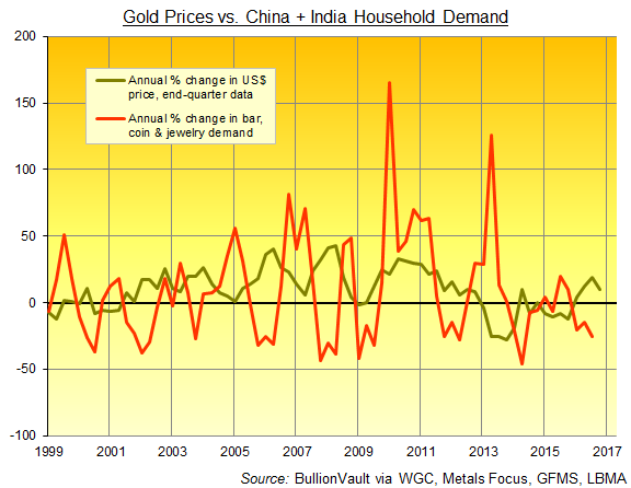 Chart of Dollar gold prices vs. India + China household demand, annualized percentage change. Source: World Gold Council's Gold Demand Trends