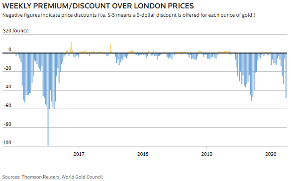 Chart of domestic Indian gold price vs. global benchmark of London settlement. Source: Thomson Reuters