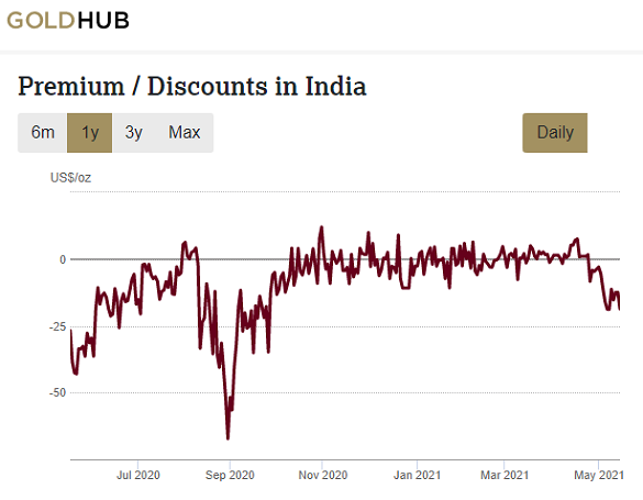 Chart of India gold price vs. London, allowing for import duty and sales tax. Source: World Gold Council
