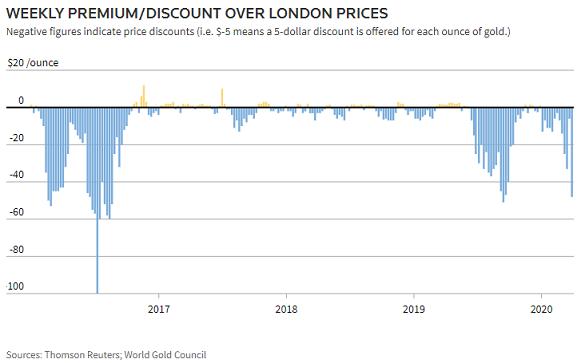 Chart of India gold premium/discount versus London prices. Source: Thomson Reuters