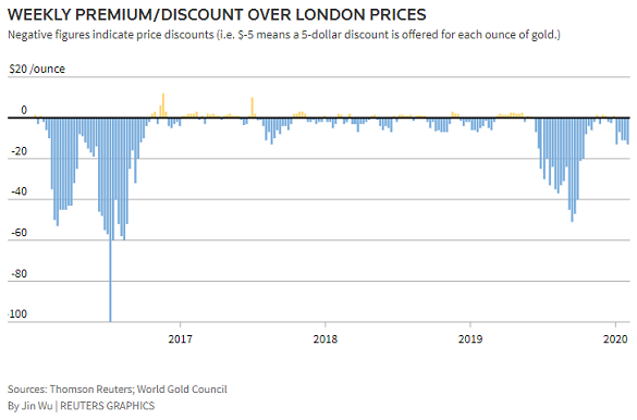Weekly chart of India domestic gold price's discount to London quotes. Source: Reuters