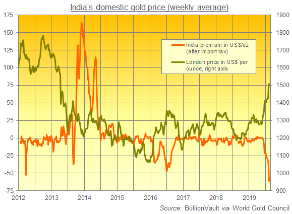 Chart of India gold premiums. Source: BullionVault using World Gold Council data