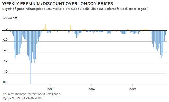 Chart of India gold price discount or premium to London quotes. Source: Thomson Reuters