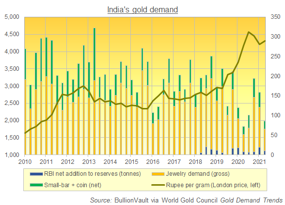 Chart of India gold demand for jewelry, coins + small bars, and central-bank reserves. Source: BullionVault via WGC via Metals Focus