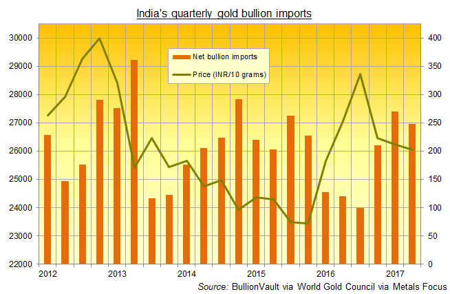 Chart of India's net gold bullion imports, 2012 to Q2 2017. Source: BullionVault via World Gold Council via Metals Focus