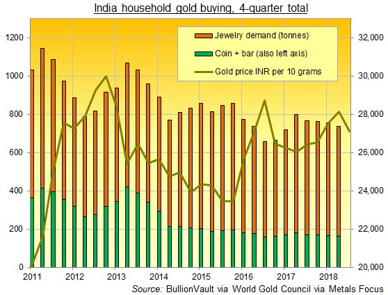 Chart of India household gold buying, rolling 4-quarter total, 2011-2018. Source: BullionVault via World Gold Council via Metals Focus