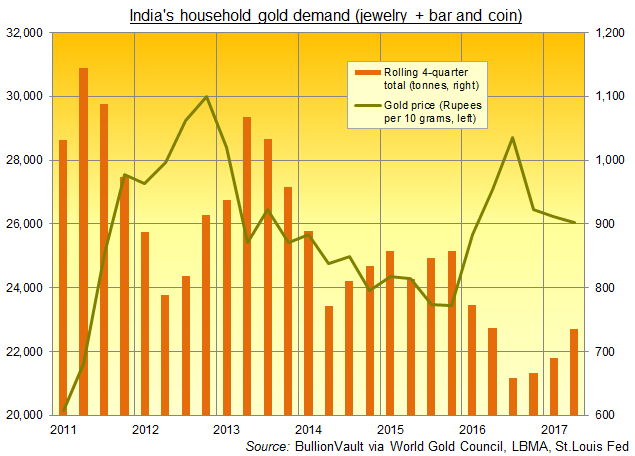 Chart of India's household gold demand, rolling 4-quarter totals, versus Rupee prices. Source: BullionVault via St.Louis Fed and via World Gold Council via Metals Focus