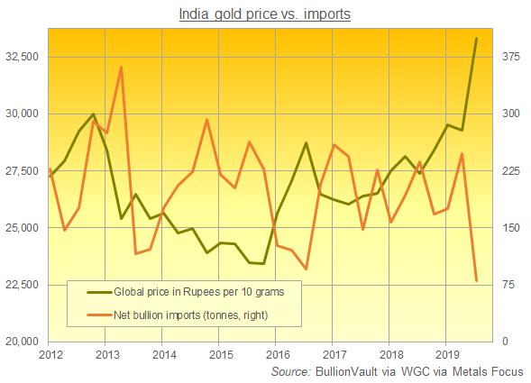 Quarterly chart of Indian Rupee gold prices vs. net bullion imports. Source: BullionVault via WGC via Metals Focus