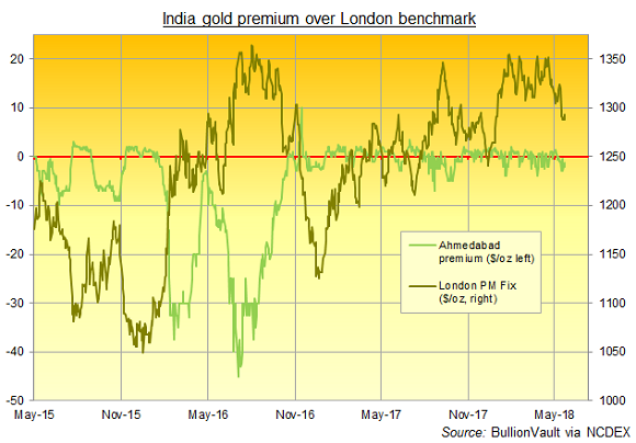 Chart of India gold premiums over London. Source: BullionVault via NCDEX