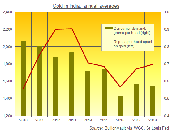 India's per capita gold demand last 9 year. Source: BullionVault via WGC