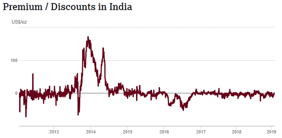 http://aws-goldnews-en/sites/default/files/india-premium-6-feb-19.png Chart of India gold price premium/discount to London quotes. Source: World Gold Council