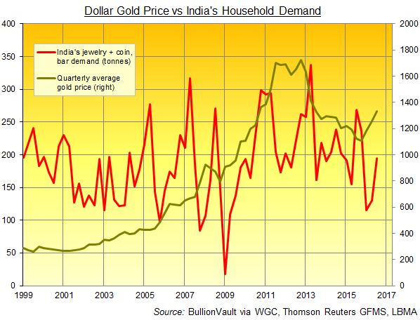 Chart of India's household gold demand (quarterly, tonnes). Source: BullionVault via World Gold Council, GFMS, Metals Focus