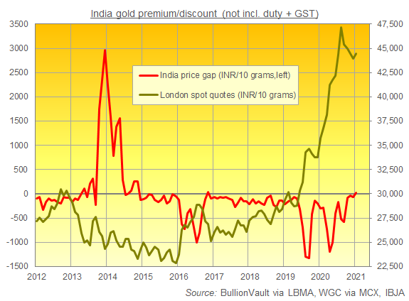 Chart of India gold prices in Rupees per 10 grams vs. London quotes. Source: BullionVault