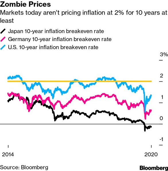 Chart of market-implied 10-year inflation forecasts. Source: Bloomberg