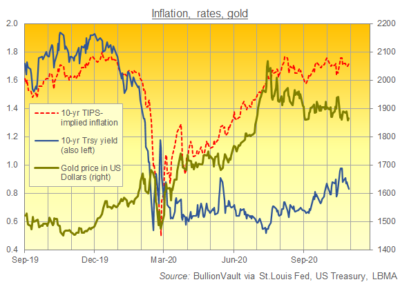 Chart of TIPS-implied inflation, 10-year yields, Dollar gold prices. Source: BullionVault