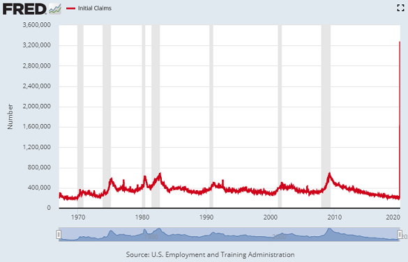 Chart of initial jobless benefit claims by week. Source: St.Louis Fed