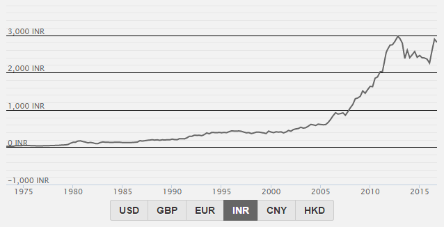 Chart of gold price in Indian Rupees per gram. Source: World Gold Council